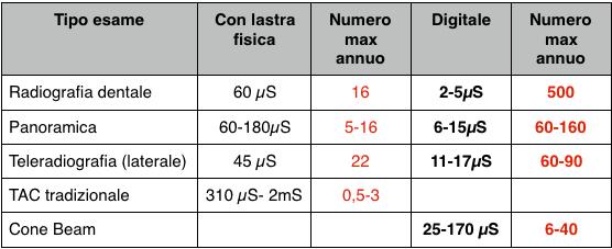 tabella dose di radiazione